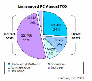 Unmanaged PC Annual TCO