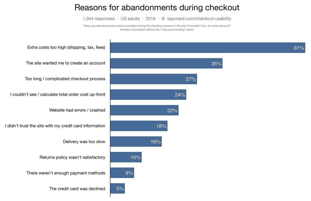 Top Reasons for Shopping Cart Abandonment or How to Grow Your Profits!
